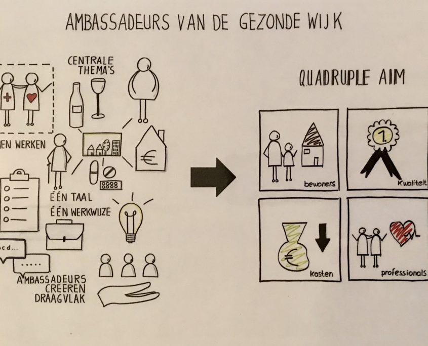 ambassadeurs gezonde wijk aanpak Zuilen Ondiep GEZond